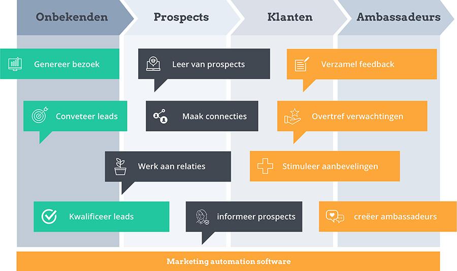 hubspot-partner-rotterdam-nederland